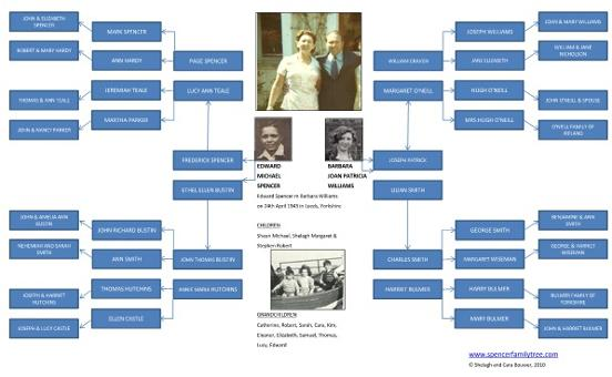 spencer family tree of ted barbara spencer family tree download our 6 ...